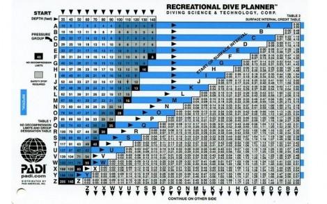 PADI Recreational Dive Planner Table RDP - Metric