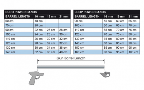 F.A.Q. How To Measure Speargun Rubber Size?